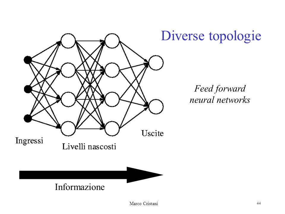 Feed forward neural networks