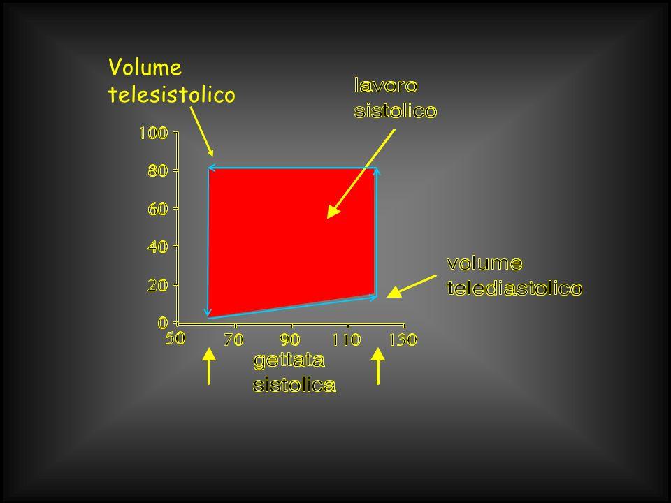 Volume telesistolico