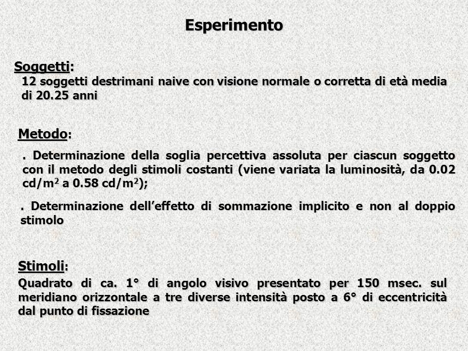 Esperimento Soggetti: Metodo: Stimoli: