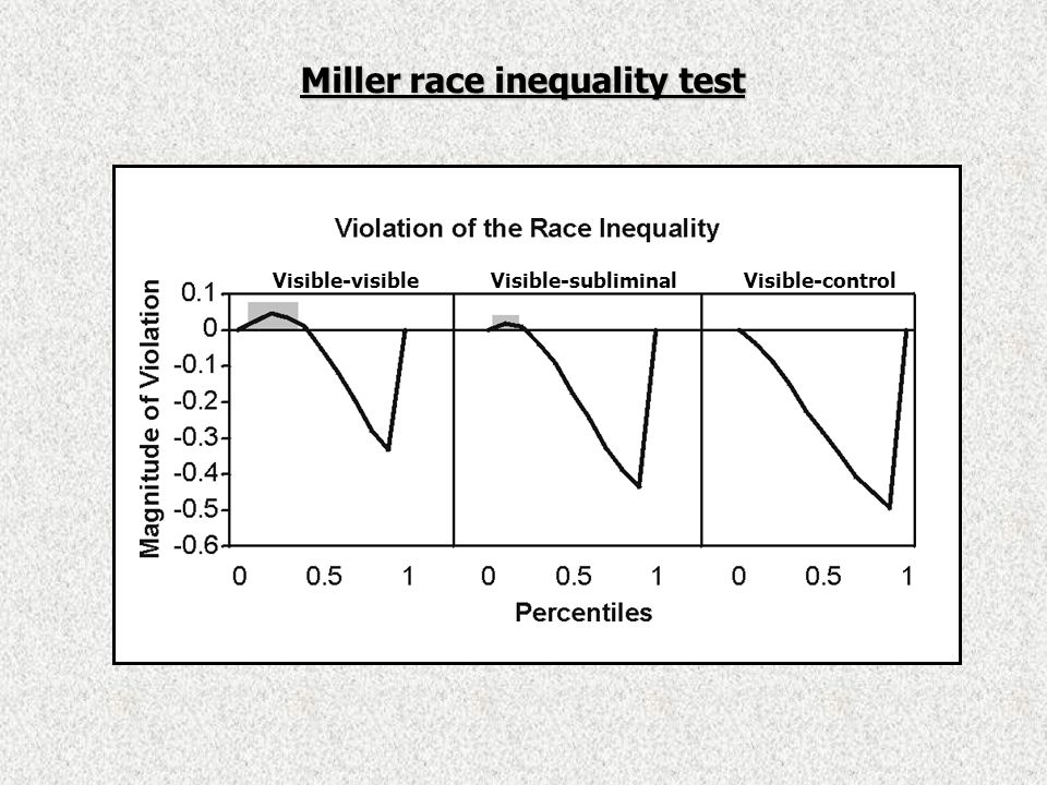Miller race inequality test