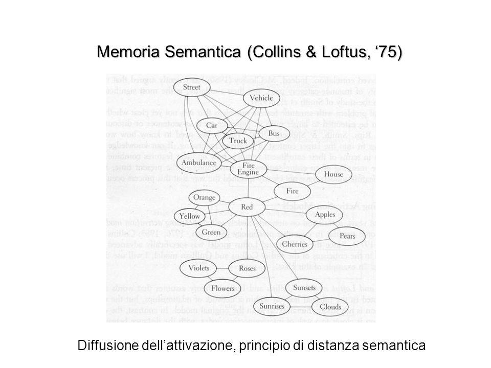 Memoria Semantica (Collins & Loftus, '75)