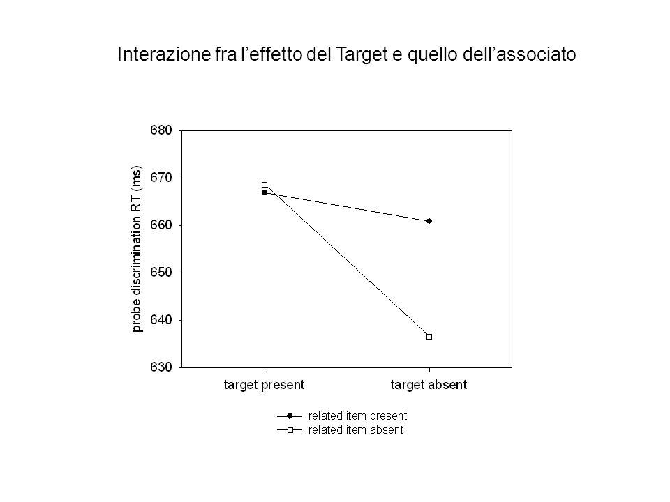 Interazione fra l'effetto del Target e quello dell'associato
