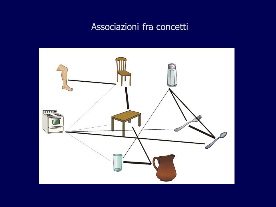 Associazioni fra concetti