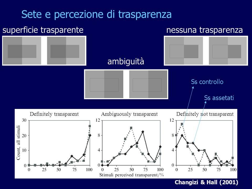Sete e percezione di trasparenza