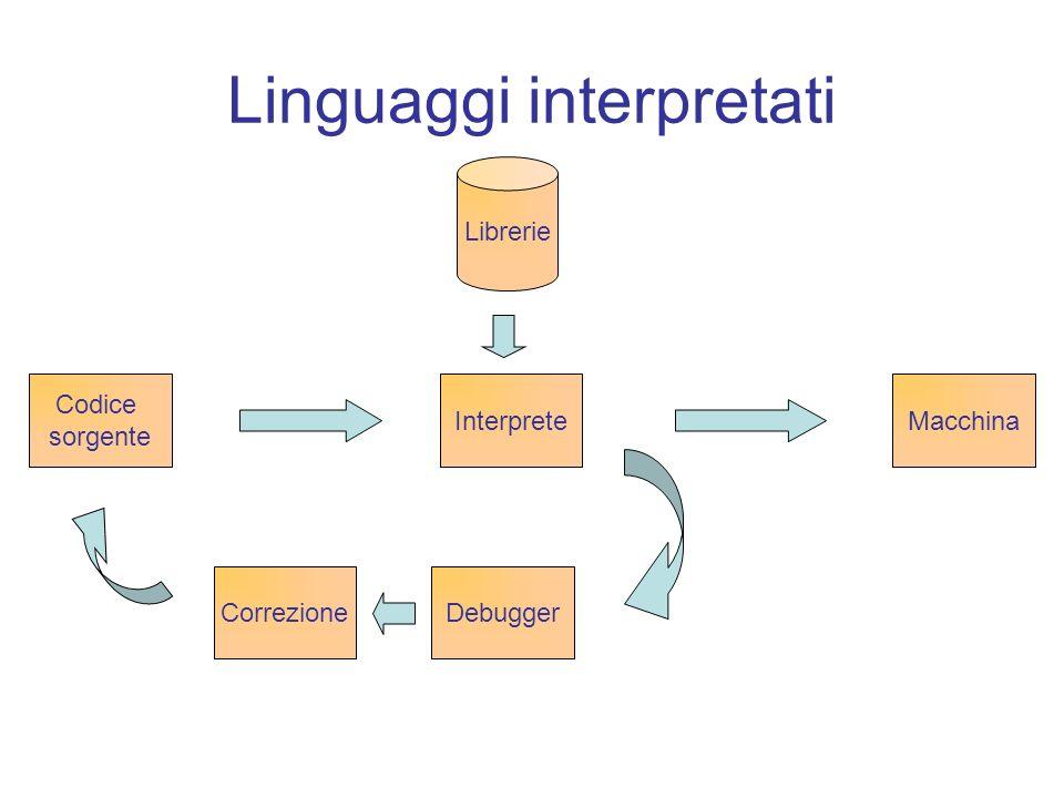 Linguaggi interpretati