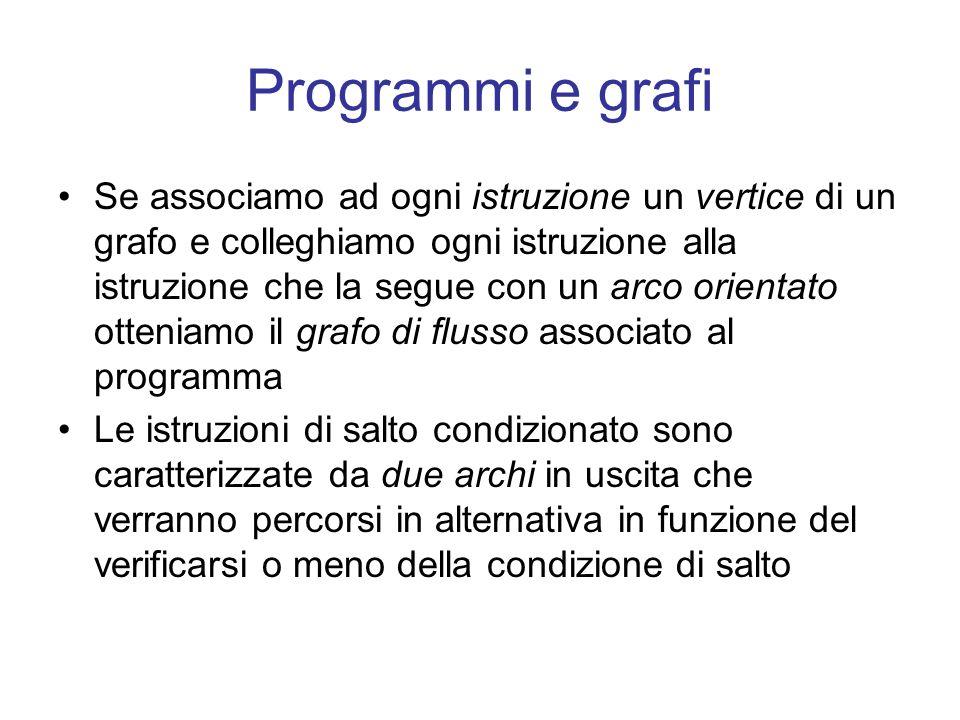 Programmi e grafi