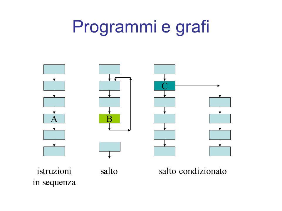 Programmi e grafi A C B istruzioni in sequenza salto