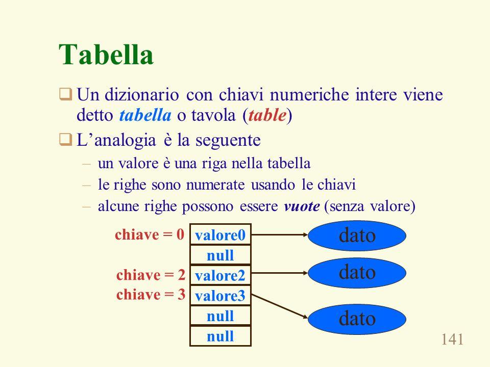 Tabella Un dizionario con chiavi numeriche intere viene detto tabella o tavola (table) L'analogia è la seguente.
