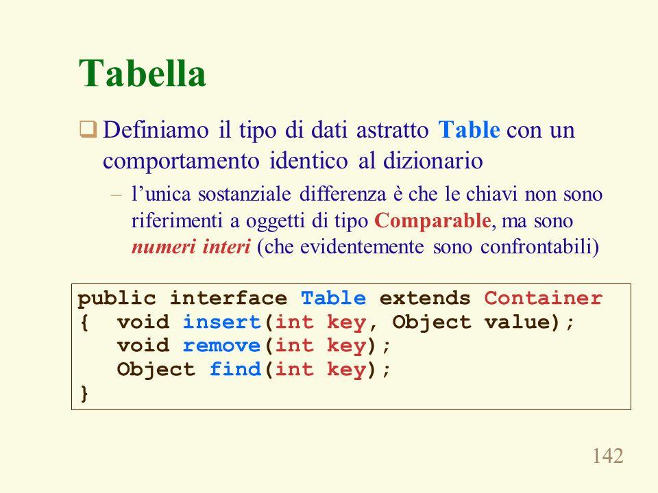 Tabella Definiamo il tipo di dati astratto Table con un comportamento identico al dizionario.
