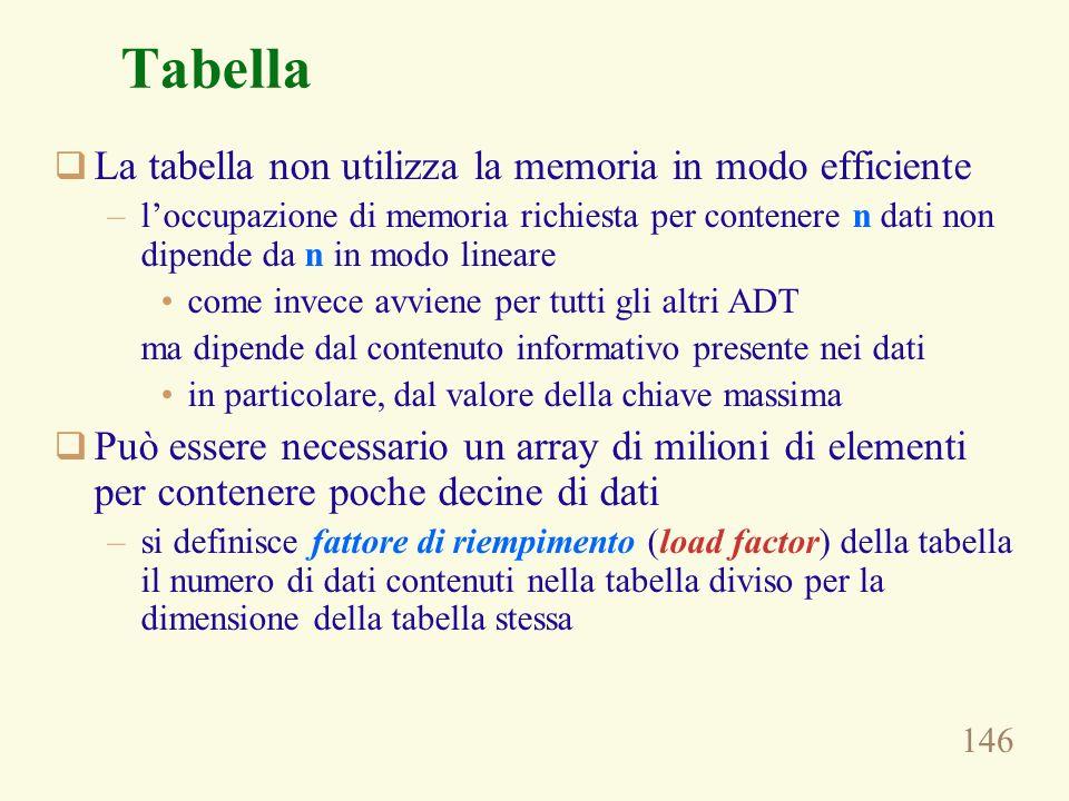Tabella La tabella non utilizza la memoria in modo efficiente