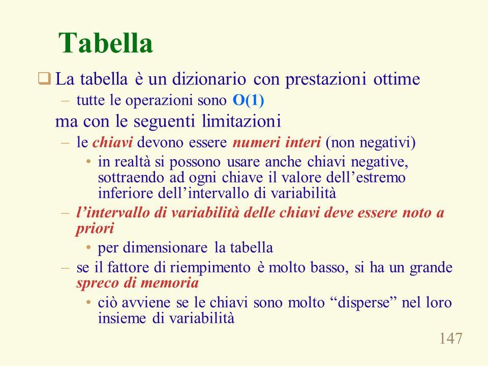 Tabella La tabella è un dizionario con prestazioni ottime