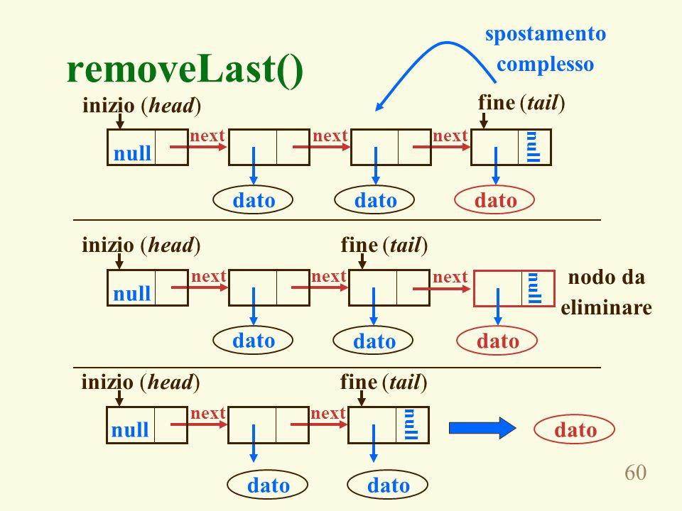 removeLast() spostamento complesso inizio (head) fine (tail) null dato