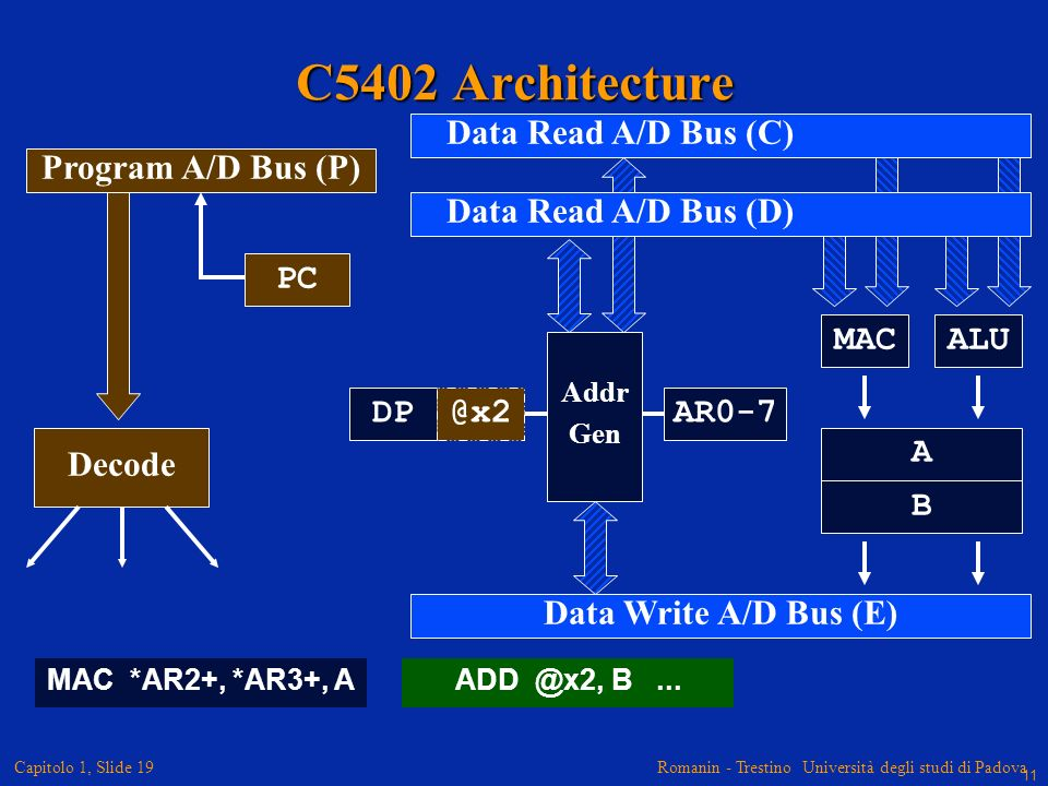 C5402 Architecture Data Read A/D Bus (C) Data Read A/D Bus (D)