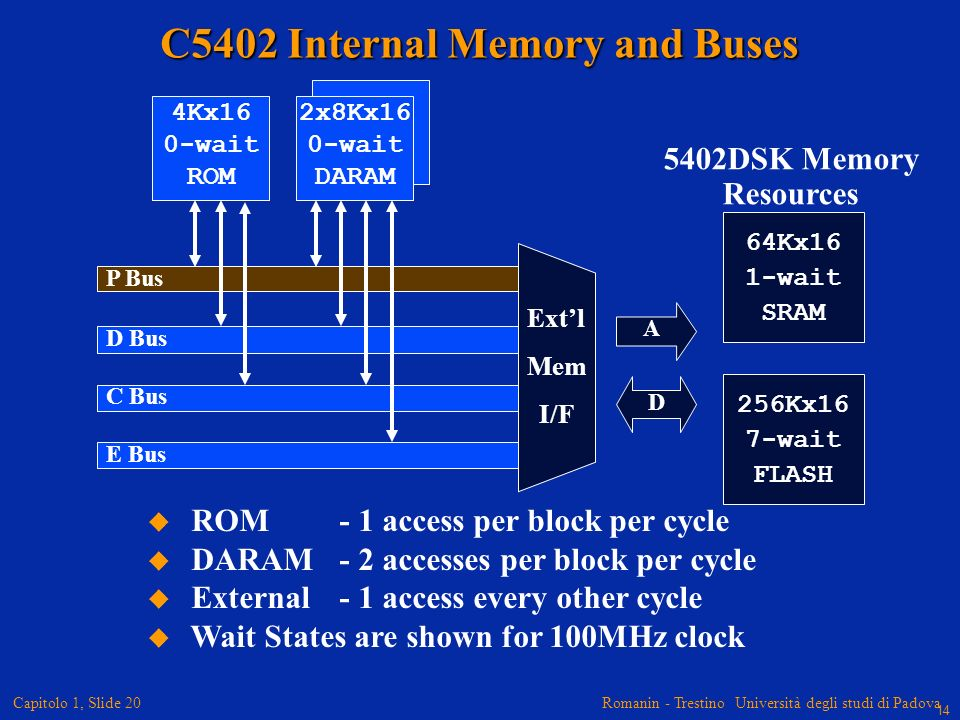 C5402 Internal Memory and Buses