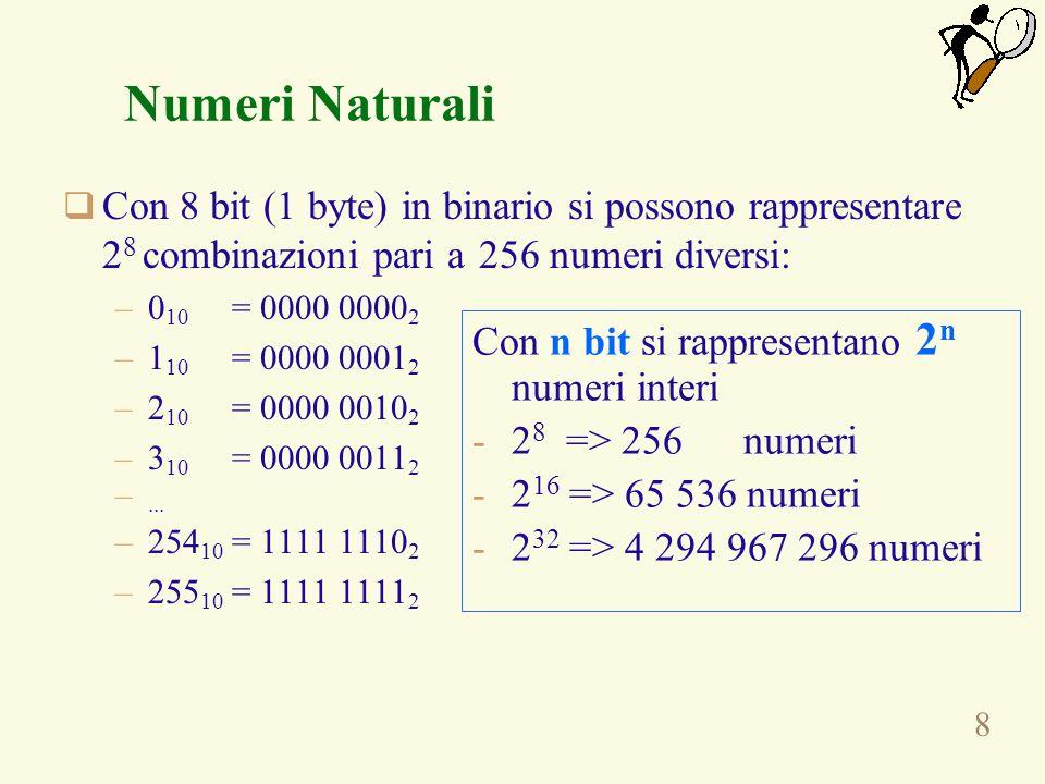 Numeri NaturaliCon 8 bit (1 byte) in binario si possono rappresentare 28 combinazioni pari a 256 numeri diversi: