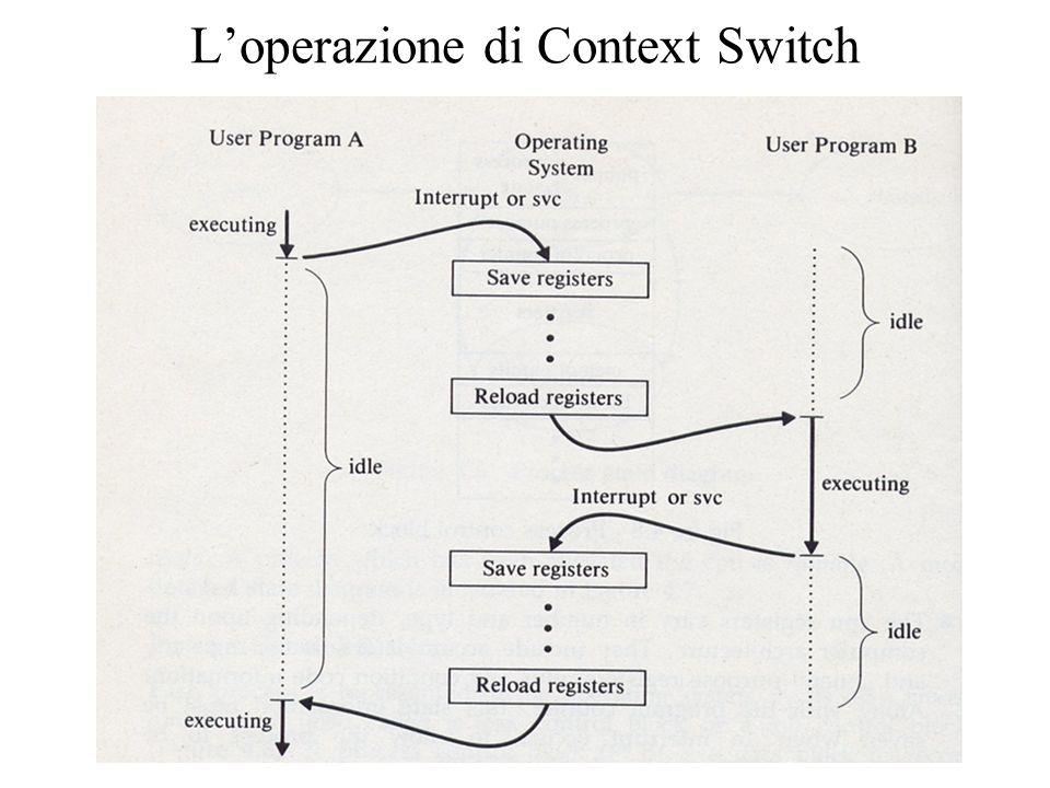 L'operazione di Context Switch