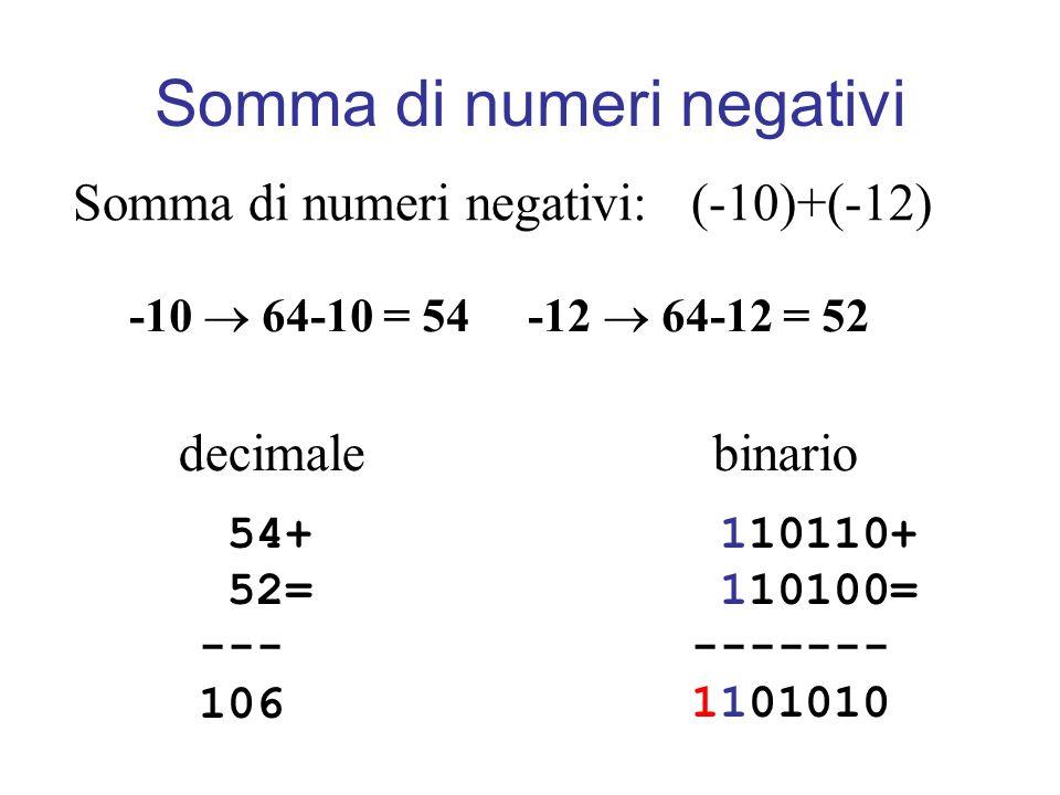 Somma di numeri negativi