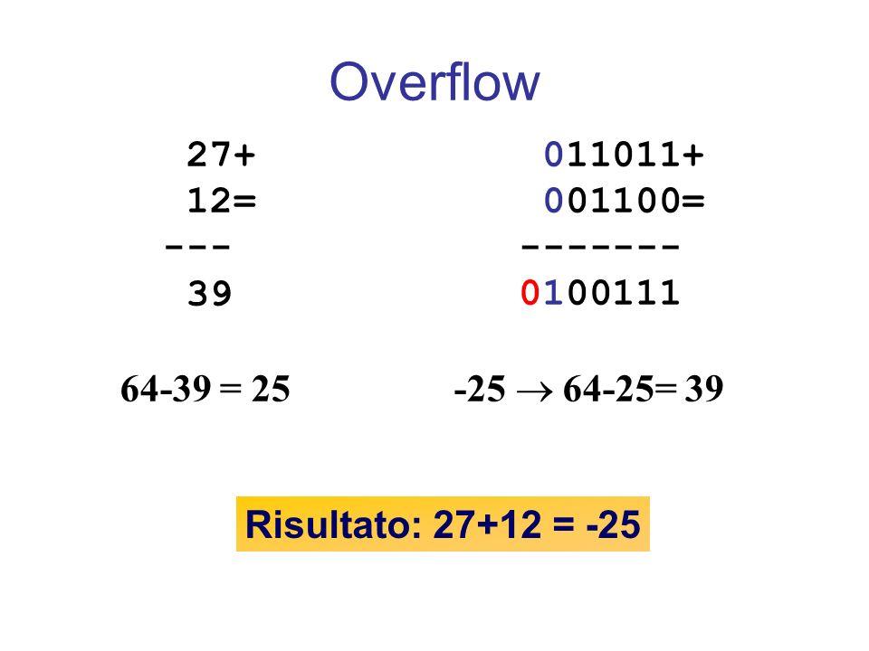 Overflow 27+ 12= --- 39 011011+ 001100= ------- 0100111