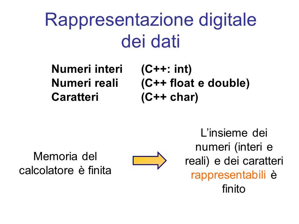 Rappresentazione digitale dei dati