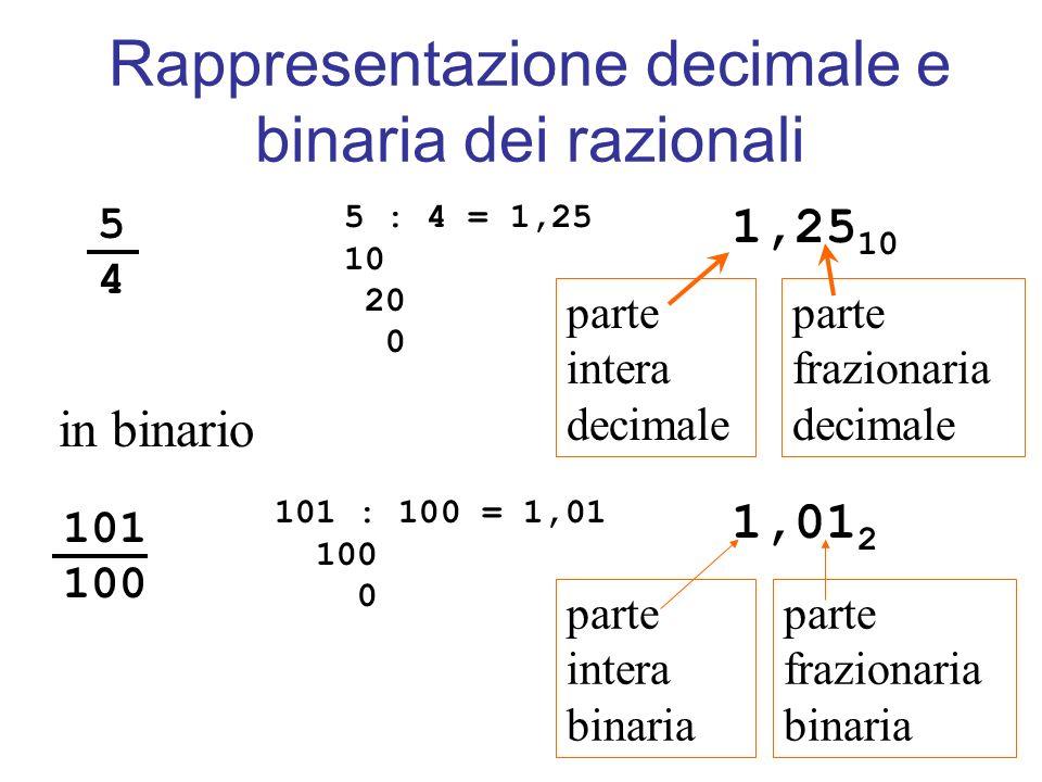 Rappresentazione decimale e binaria dei razionali