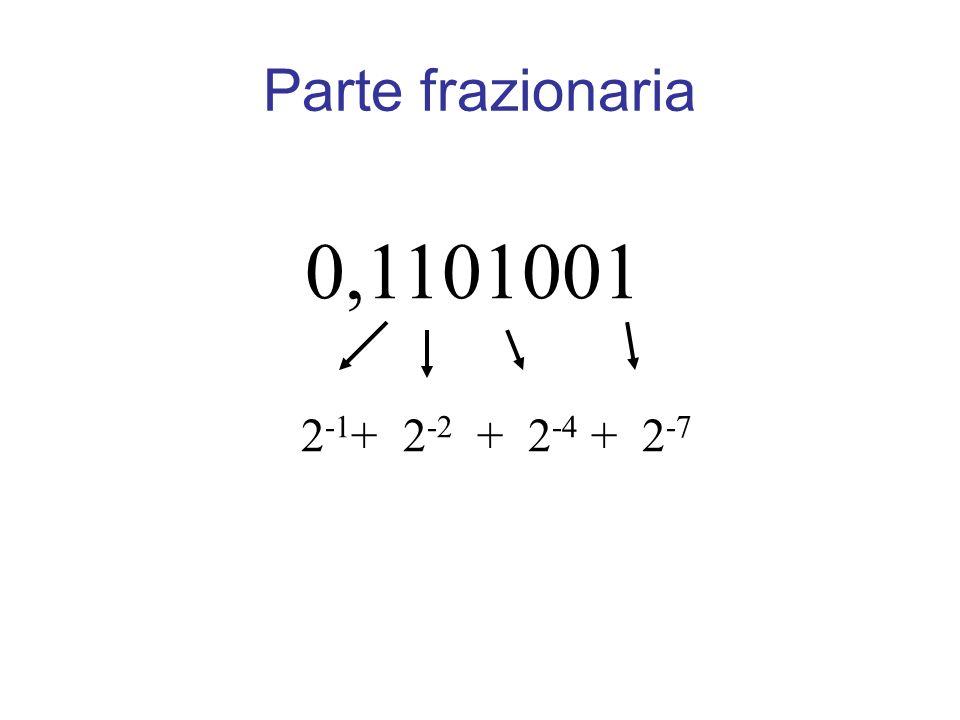 Parte frazionaria 0,1101001 2-1+ 2-2 + 2-4 + 2-7