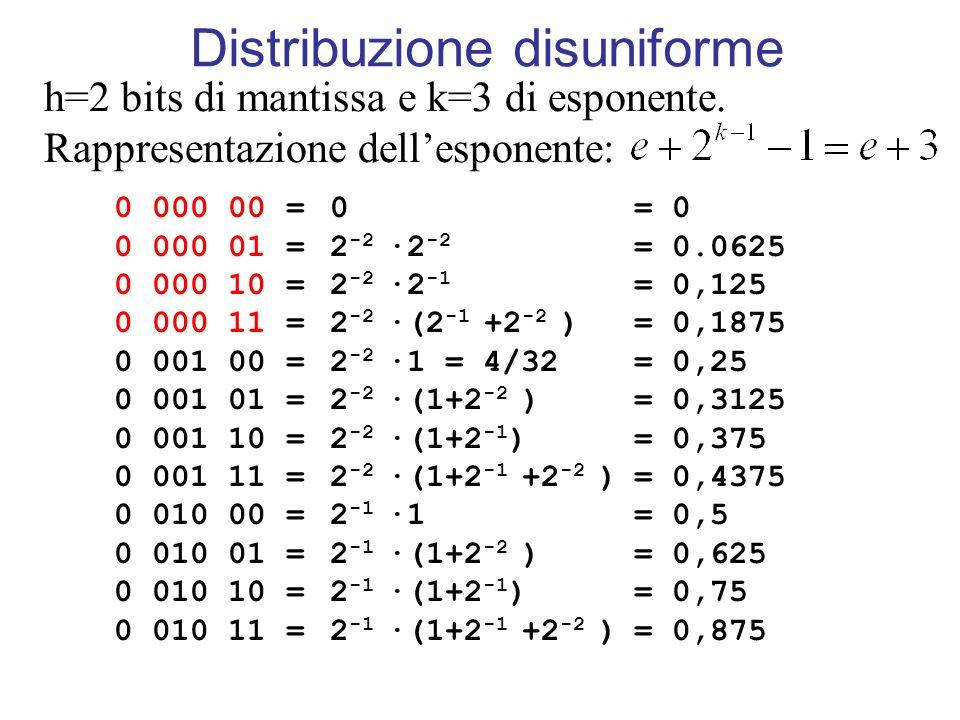 Distribuzione disuniforme