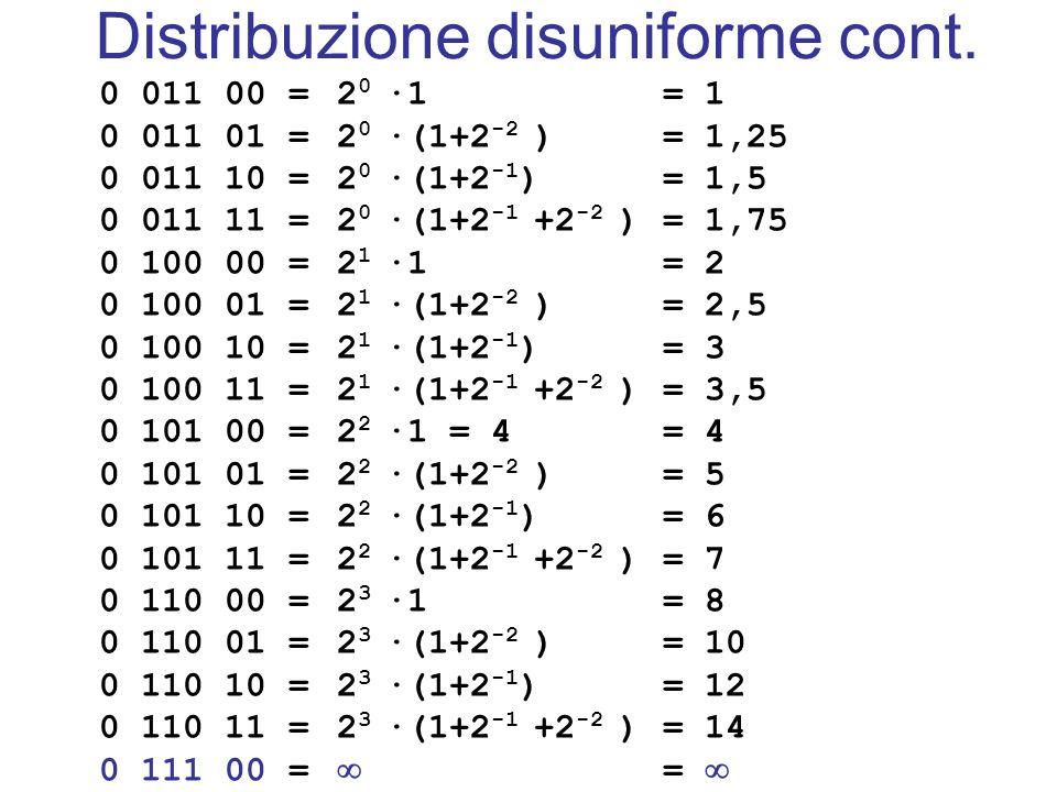 Distribuzione disuniforme cont.