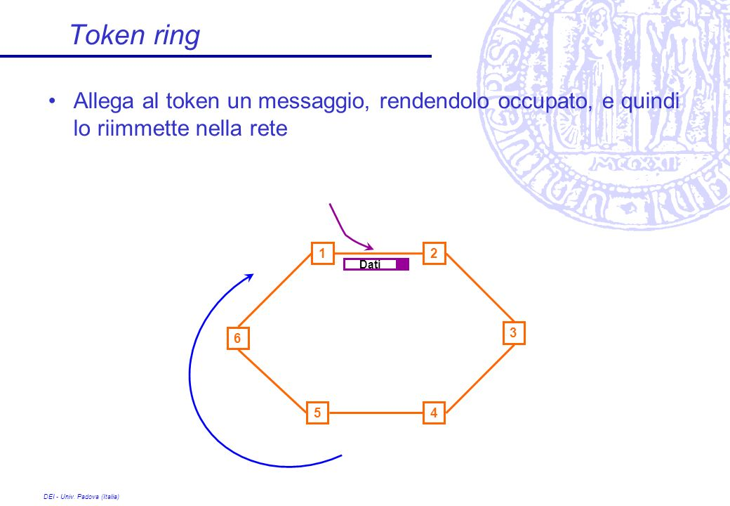 Token ring Allega al token un messaggio, rendendolo occupato, e quindi lo riimmette nella rete. 1.