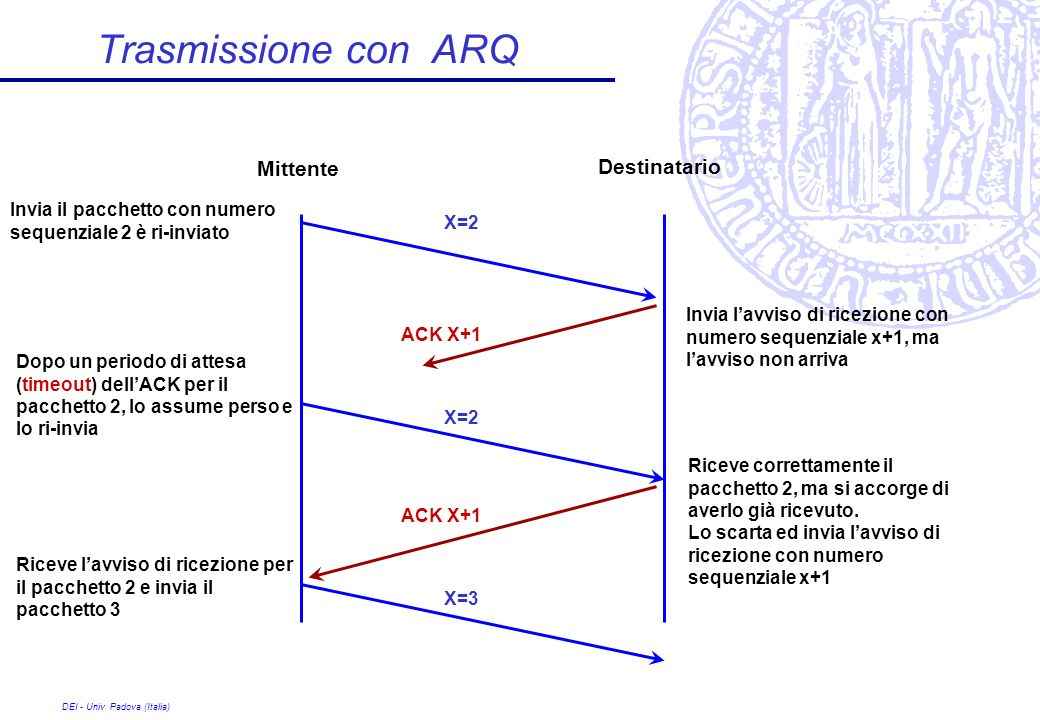 Trasmissione con ARQ Mittente Destinatario