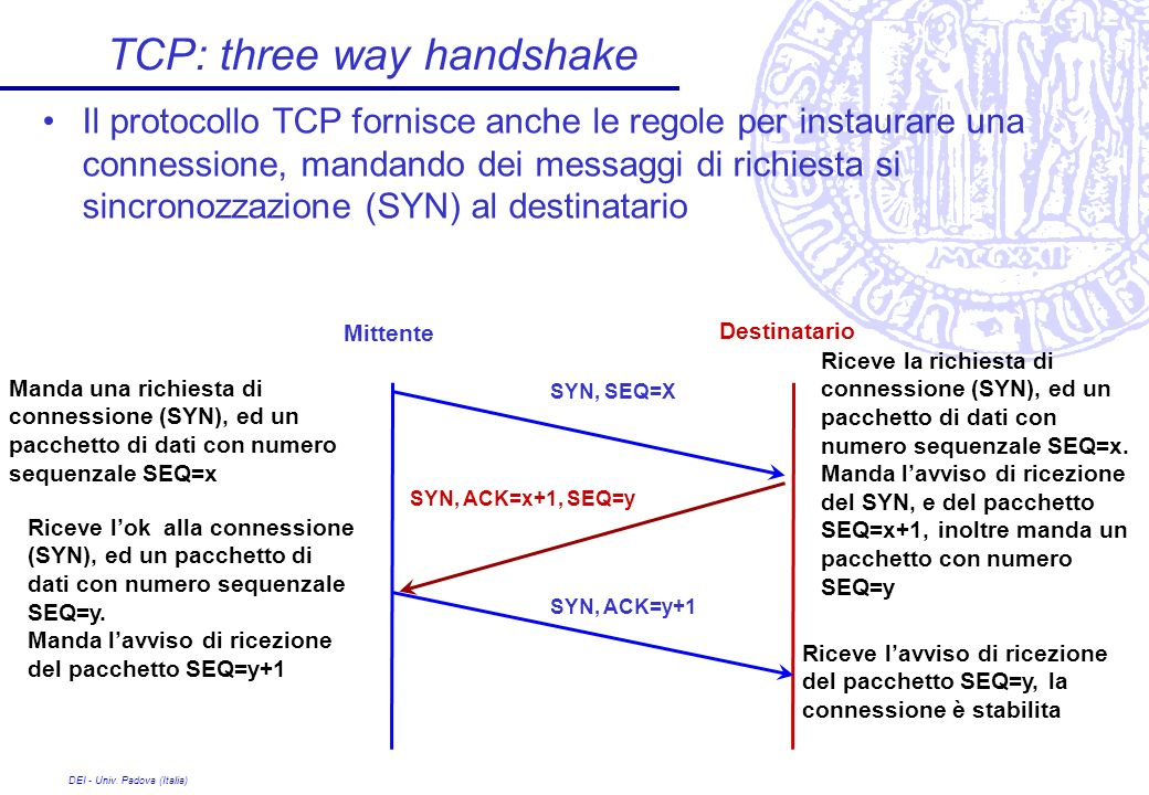 TCP: three way handshake