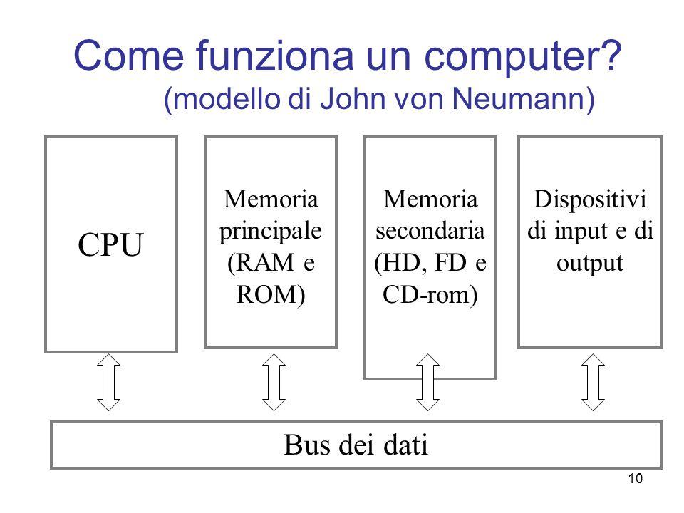 Come funziona un computer (modello di John von Neumann)