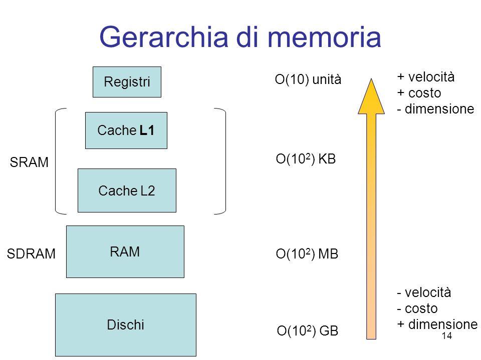 Gerarchia di memoria Registri O(10) unità + velocità + costo