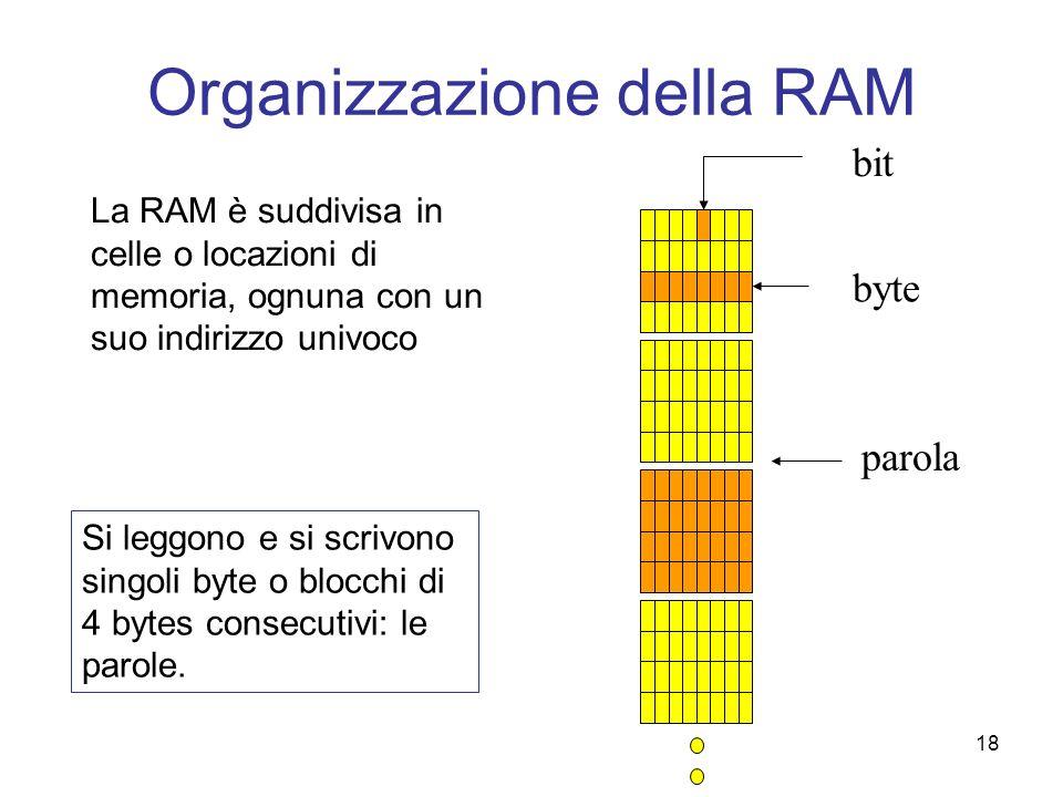 Organizzazione della RAM