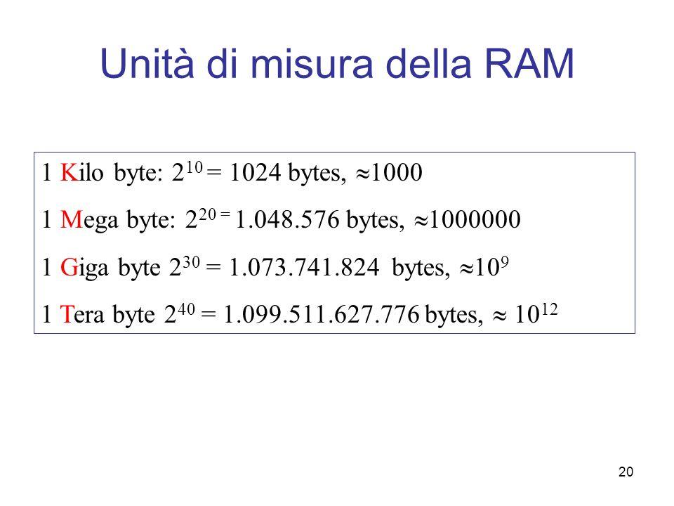Unità di misura della RAM