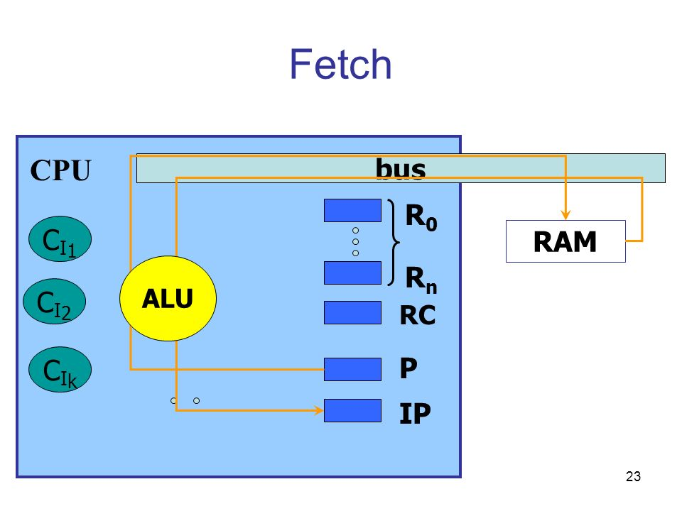 Fetch CPU bus R0 CI1 RAM ALU Rn CI2 RC CIk P IP