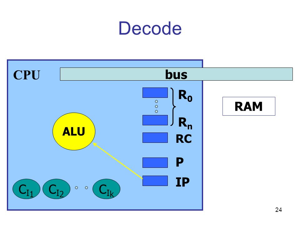 Decode CPU bus R0 RAM ALU Rn RC P IP CI1 CI2 CIk