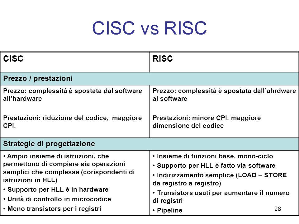 CISC vs RISC CISC RISC Prezzo / prestazioni Strategie di progettazione