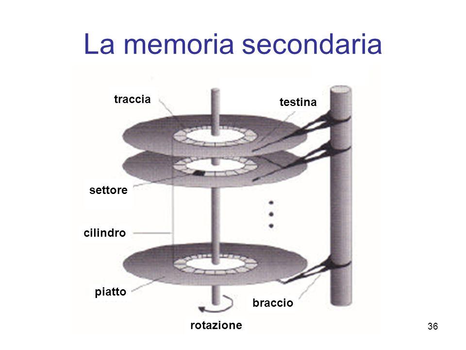 La memoria secondaria testina traccia settore cilindro piatto braccio