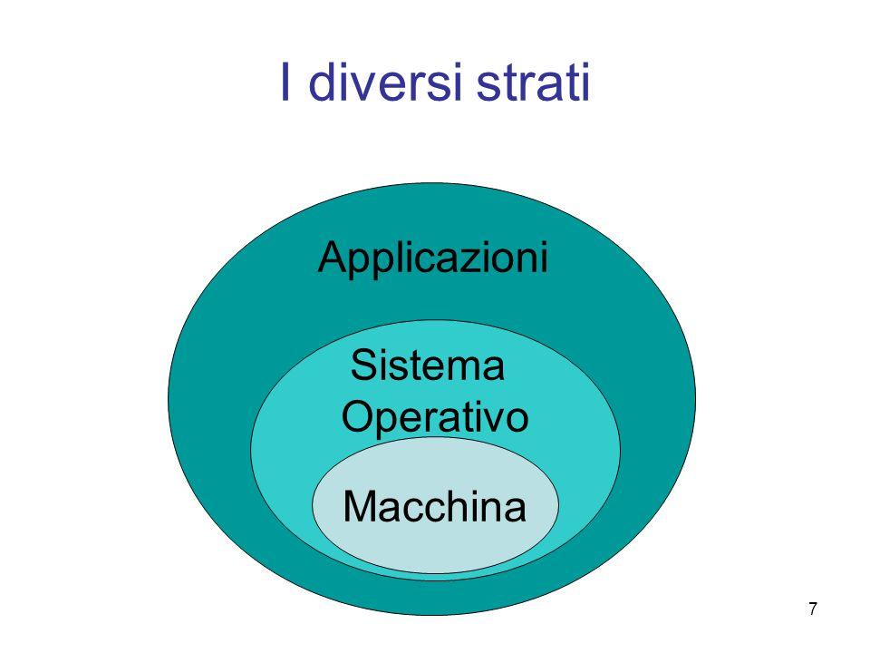 I diversi strati Applicazioni Sistema Operativo Macchina