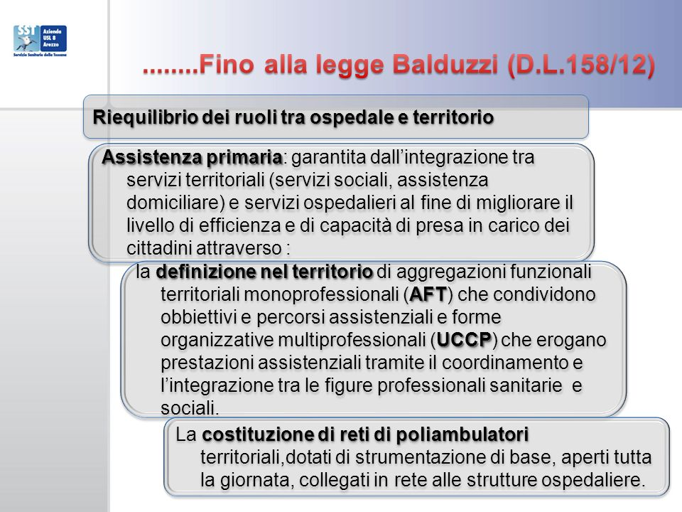 ........Fino alla legge Balduzzi (D.L.158/12)
