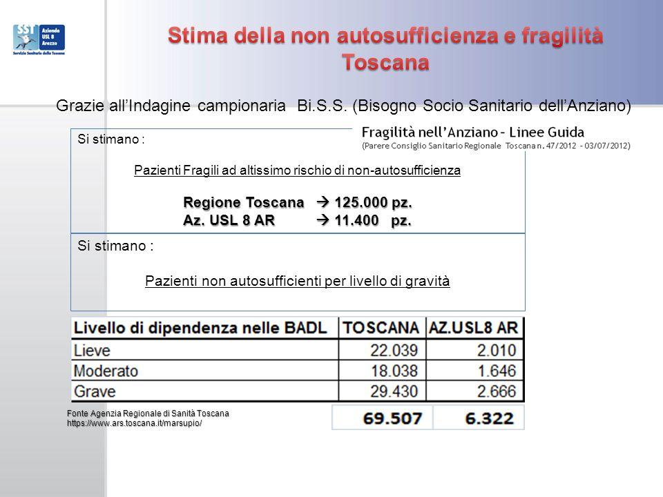 Stima della non autosufficienza e fragilità Toscana