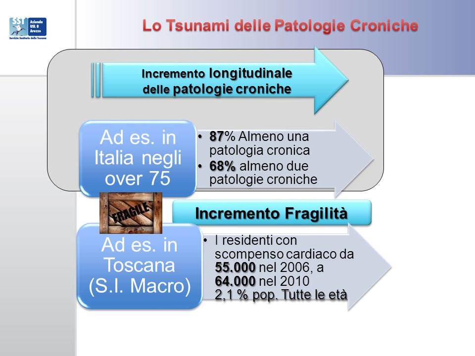 Lo Tsunami delle Patologie Croniche Incremento Fragilità