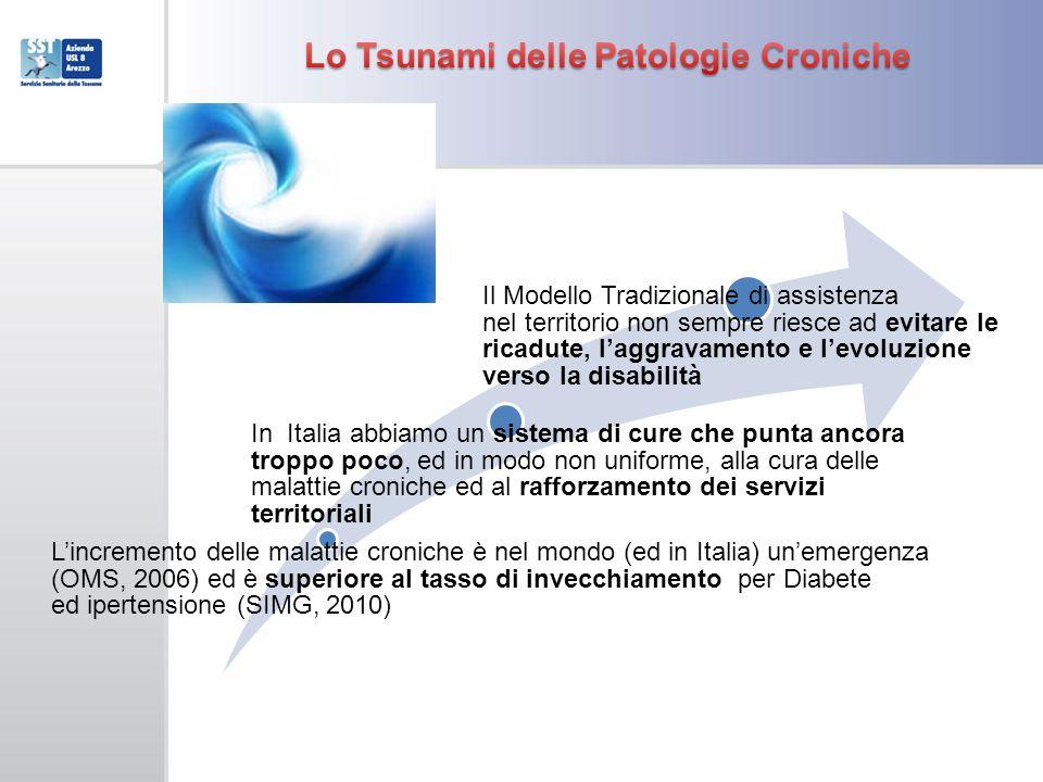 Lo Tsunami delle Patologie Croniche