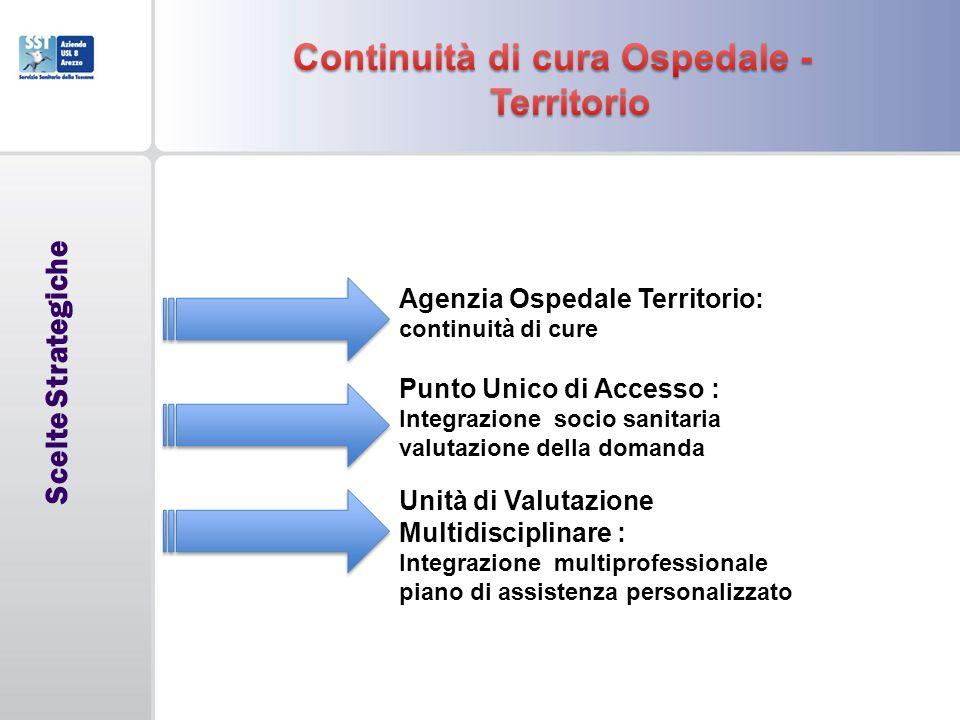 Continuità di cura Ospedale - Territorio