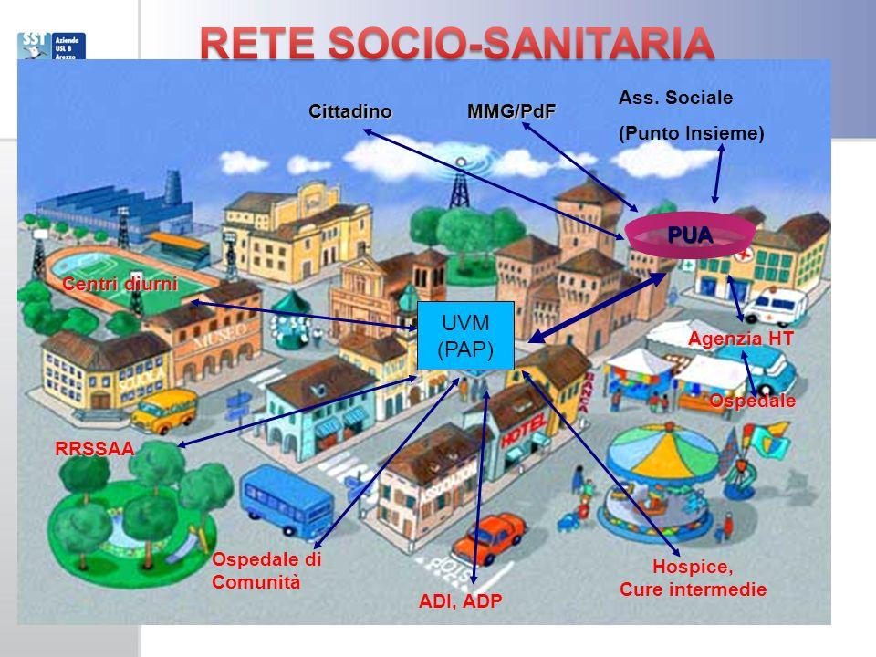 RETE SOCIO-SANITARIA PUA UVM (PAP) Ass. Sociale (Punto Insieme)