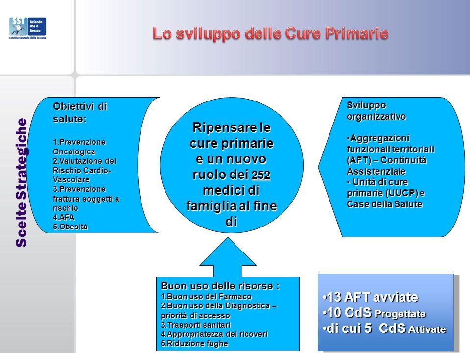 Lo sviluppo delle Cure Primarie