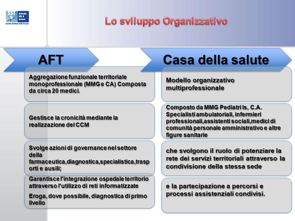 Lo sviluppo Organizzativo