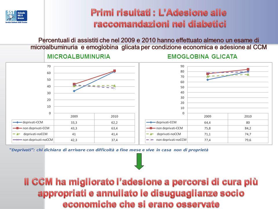Primi risultati : L'Adesione alle raccomandazioni nei diabetici