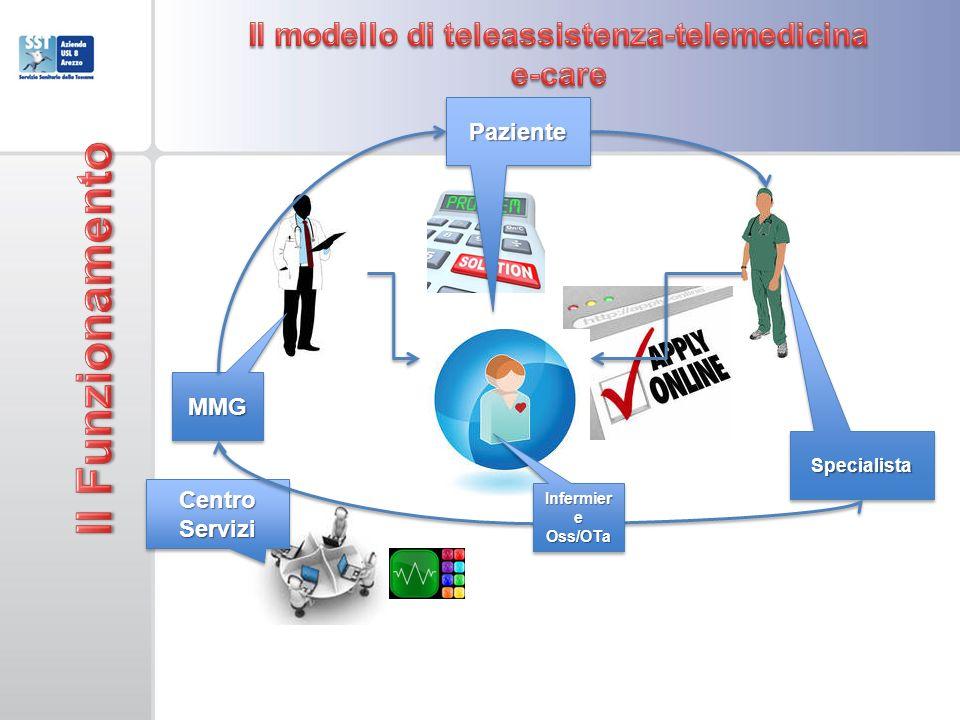 Il modello di teleassistenza-telemedicina