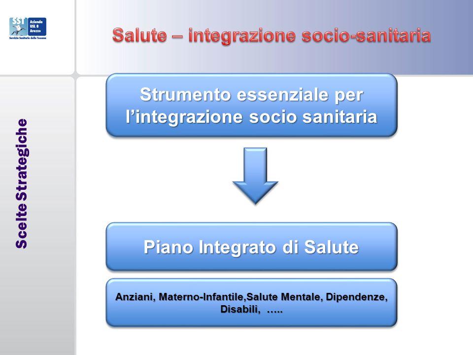 Salute – integrazione socio-sanitaria